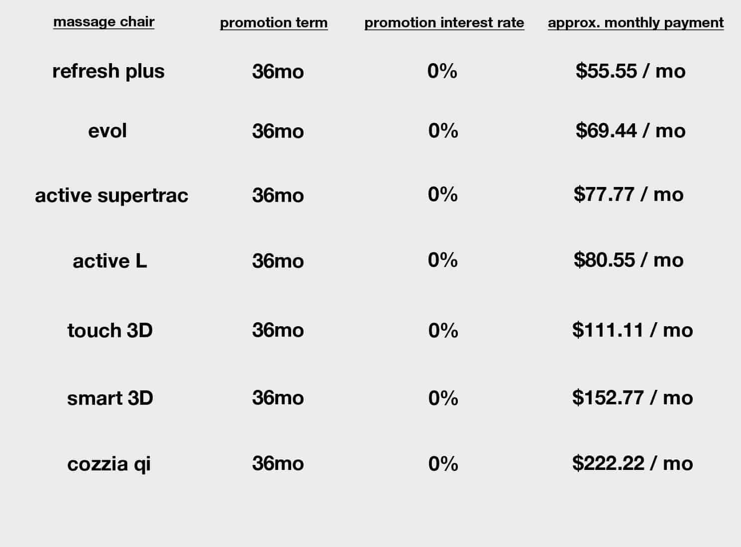 Financing Payment Grid